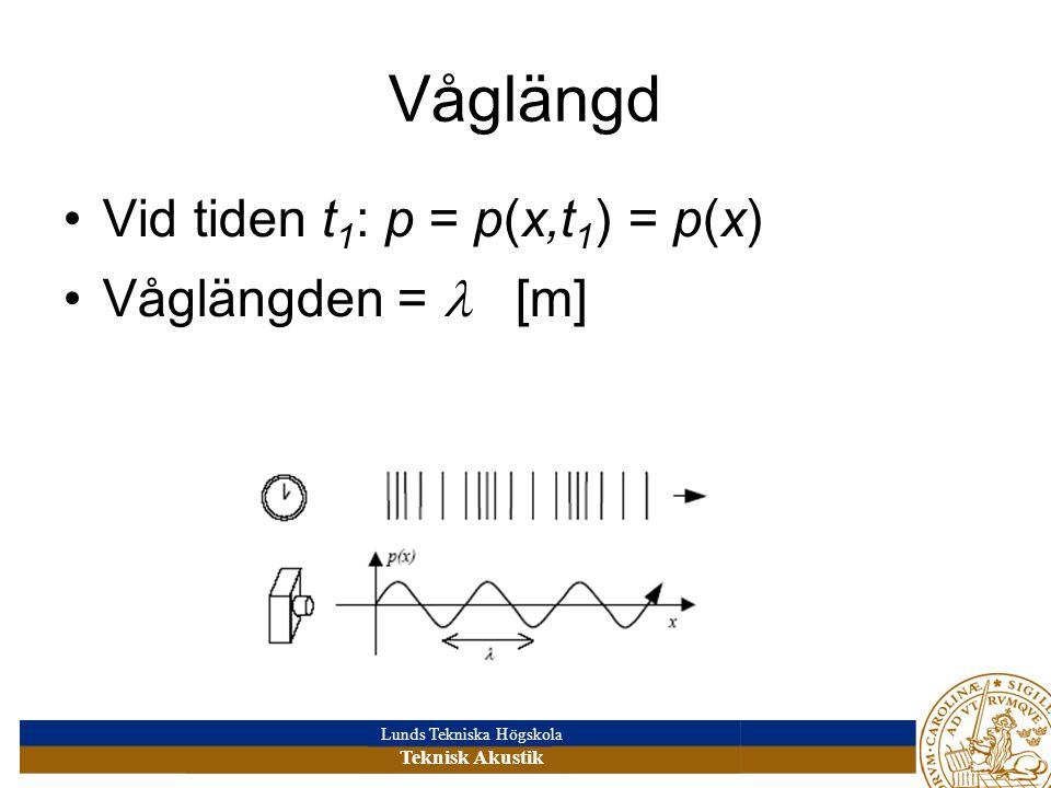 Våglängd Vid tiden t1: p = p(x,t1) = p(x) Våglängden =  [m]